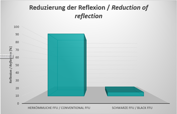 Reduction of reflection