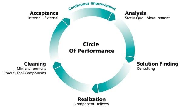 Circle of Performance der Reinraumplanung
